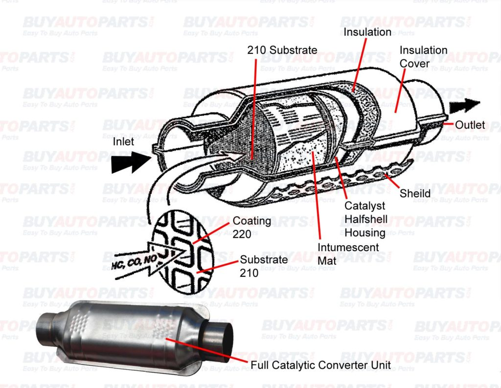 Inside a Catalytic Converter